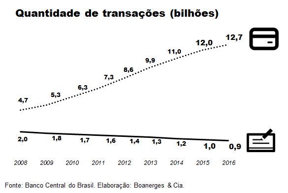 cheques/quantidades de transações
