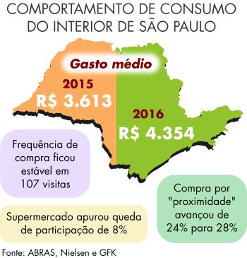 d535f3a75 ... cresceu 4% no interior de São Paulo, de acordo com uma pesquisa da  Kantar Worldpanel. Em contrapartida, os supermercados apuraram queda de  participação ...