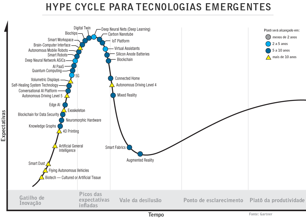 https://dcomercio.com.br/public/upload/gallery/2019/tecnologia/hype-cycle-para-tecnologias-emergentes.png